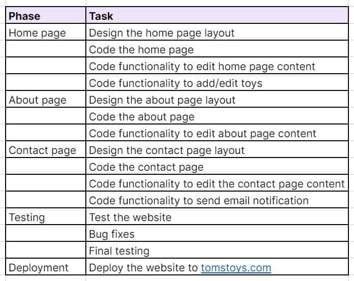 Web design project task list