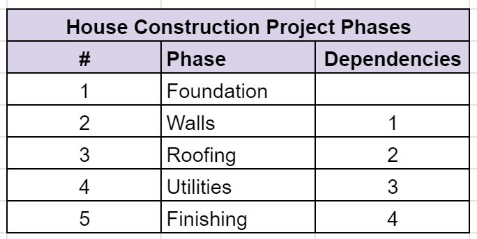 Project WBS Phases Project