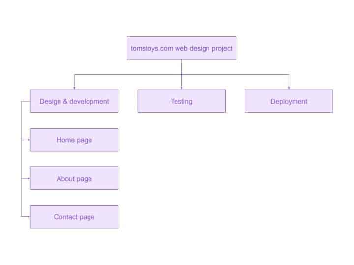 Web design project work breakdown structure