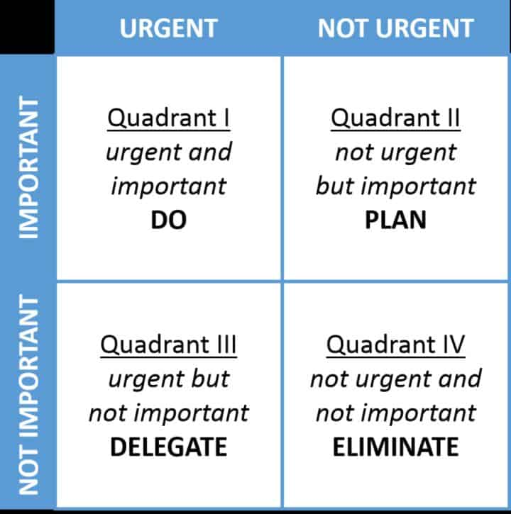 Eisenhower Prioritization Matrix