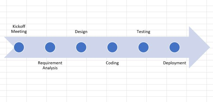 How to create a timeline in Excel using SmartArt?
