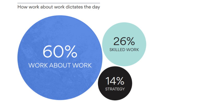 60 percent time spent on work about work