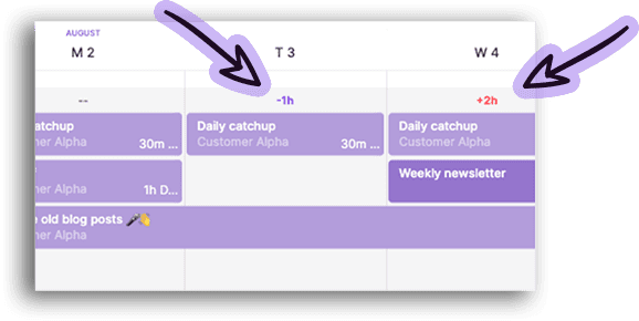 Manage your team's workloads from the timeline