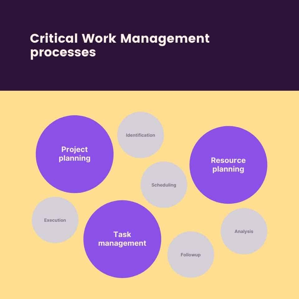 Critical work management processes
