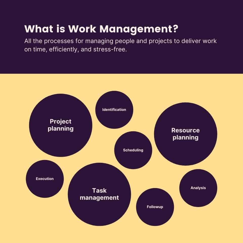 What is work management?